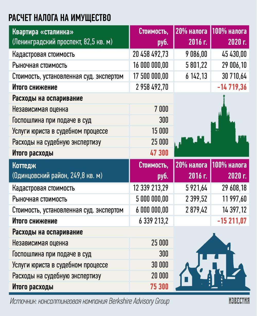 Схема расчета налога на недвижимость