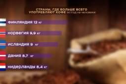 Потребление кофе и чая в России