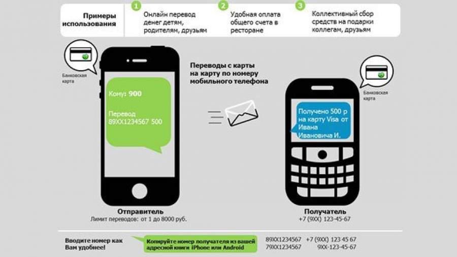 Как сделать перевод через мобильный банк по номеру карты