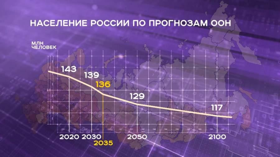 Выживание России: прогнозы по населению и идеи (продолжение)