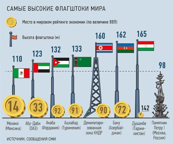 Таджикистан поднял свой флаг на 165 м