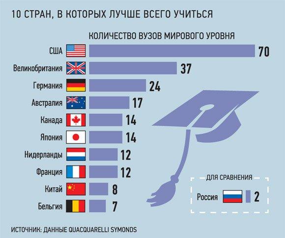 По данным международного рейтингового агентства rur 13 университетов из россии вошли в первую сотню ведущих университетов мира по качеству преподавания в отдельных предметных областях.