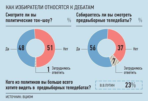 Россияне считают дебаты аналогом КВН и шоу «За стеклом»