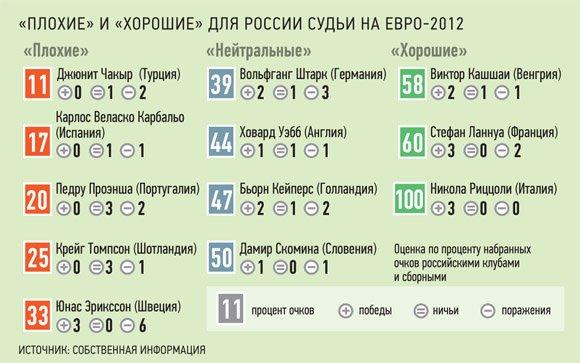 Сборной России предоставили 12 футбольных арбитров