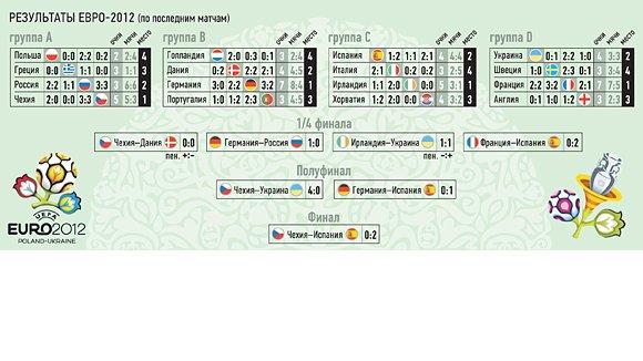 Евро-2012 закончится финалом Испания–Чехия
