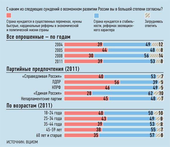 Большинство россиян не хочет революции