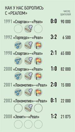 Советы для ЦСКА перед матчем с «Реалом»