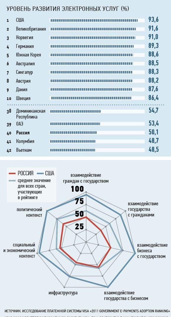 «Электронное правительство» в России работает хуже, чем в Африке