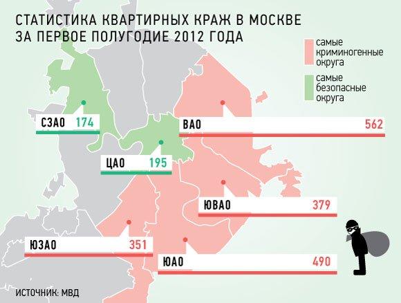 Квартирные воры предпочитают восток Москвы
