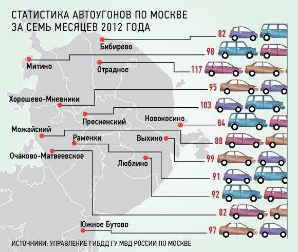 Автоугонщики любят «работать» в Отрадном и на Пресне