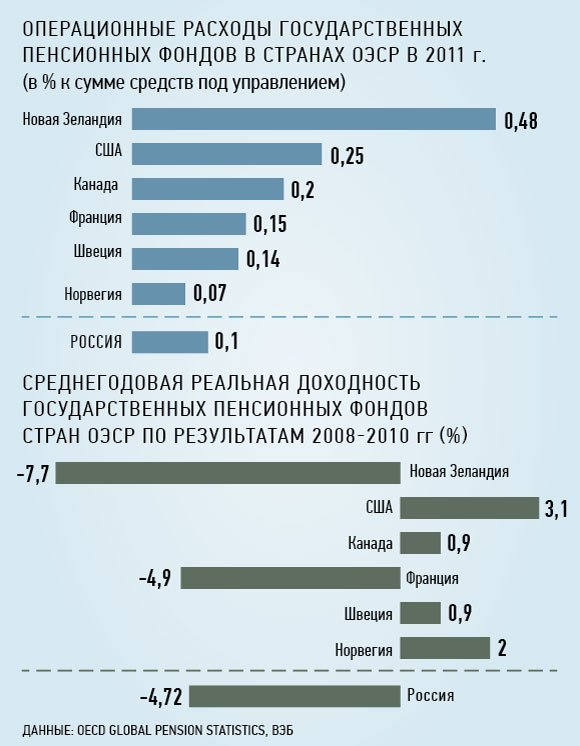 ВЭБ растерял треть пенсионных накоплений россиян