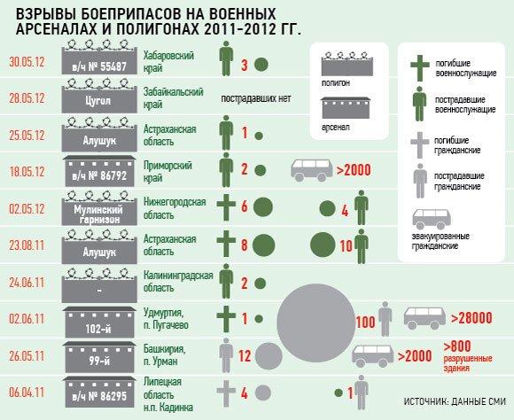 Мощность взрыва в Оренбурге превысила 3 тыс. т тротила
