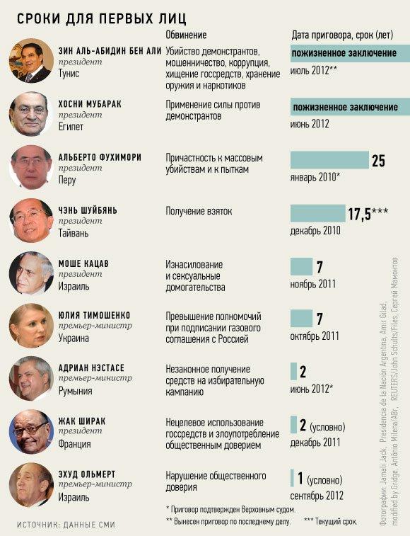 В Кремле не комментируют приговор Берлускони