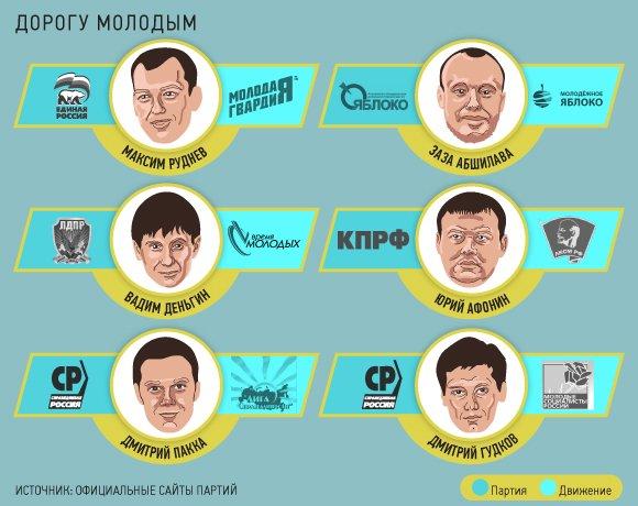 У партии Прохорова появится молодежное крыло