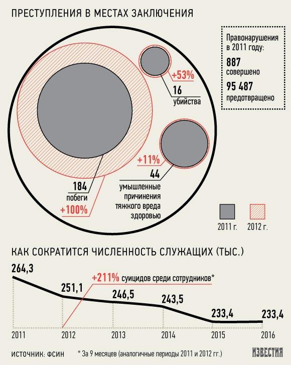 ФСИН: из-за сокращений сотрудников увеличилось число побегов зэков