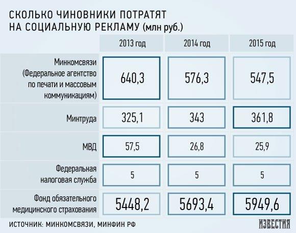 Реклама принесет «Общественному телевидению» 1 млрд рублей в год