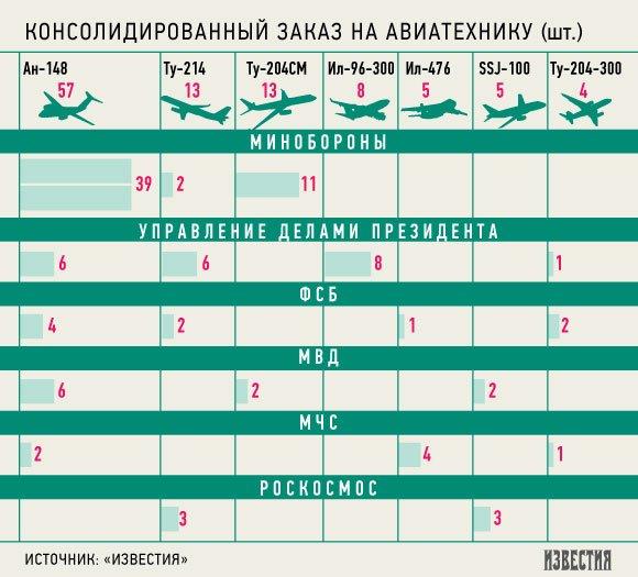 Украина заработает на российском авиазаказе 19 млрд рублей