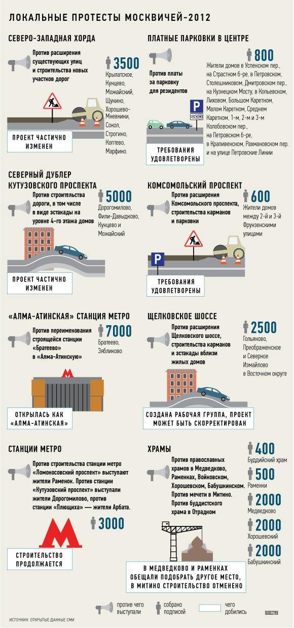 Москва протестная