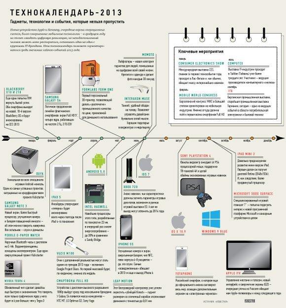 Девять технологий, которые станут привычными