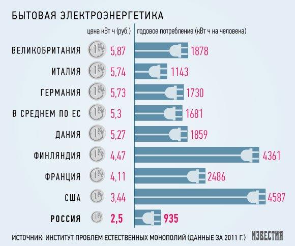 В 2014 году россияне получат социальные «энергопайки»