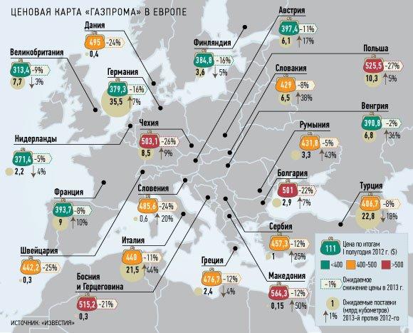 Больше всех в Европе «Газпрому» платят македонцы и поляки