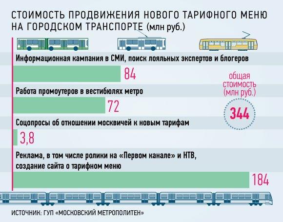 Новые тарифы за проезд в Москве сделают популярными за 350 млн рублей