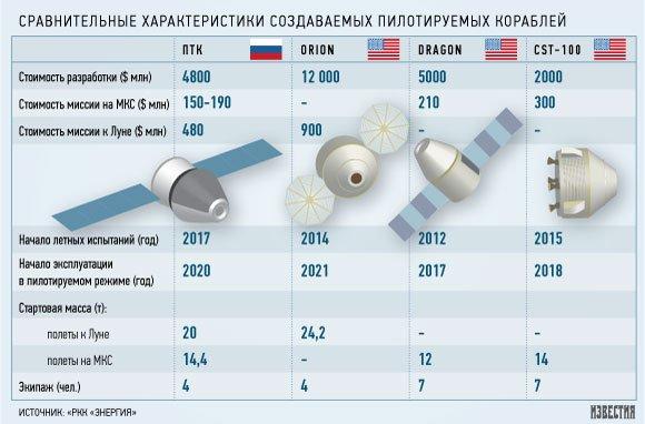 Новый пилотируемый корабль обойдется России в 160 млрд рублей