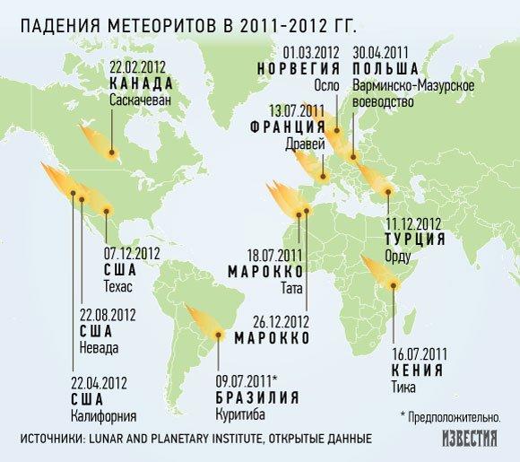 Ученые просят 58 млрд рублей на отражение космических угроз