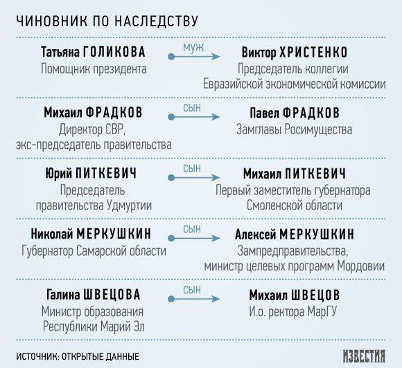В Кремле объявляют поход против клановости