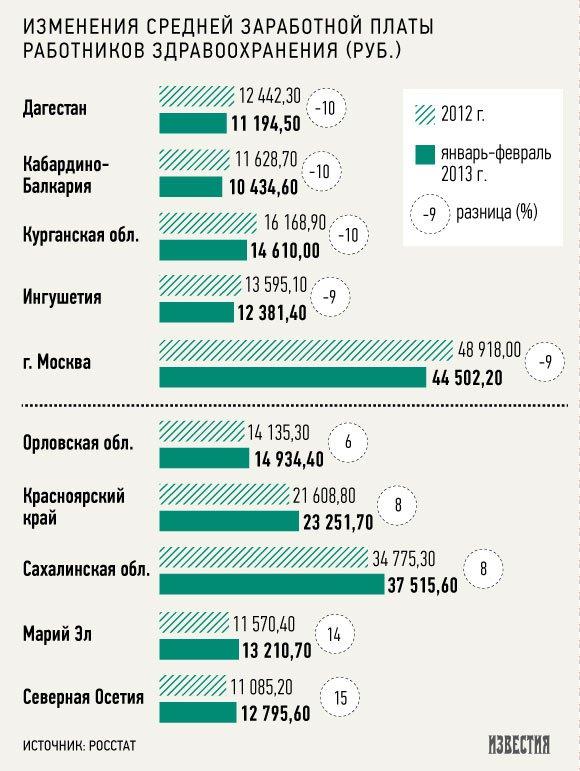 Врачи стали зарабатывать меньше прежнего в 47 регионах