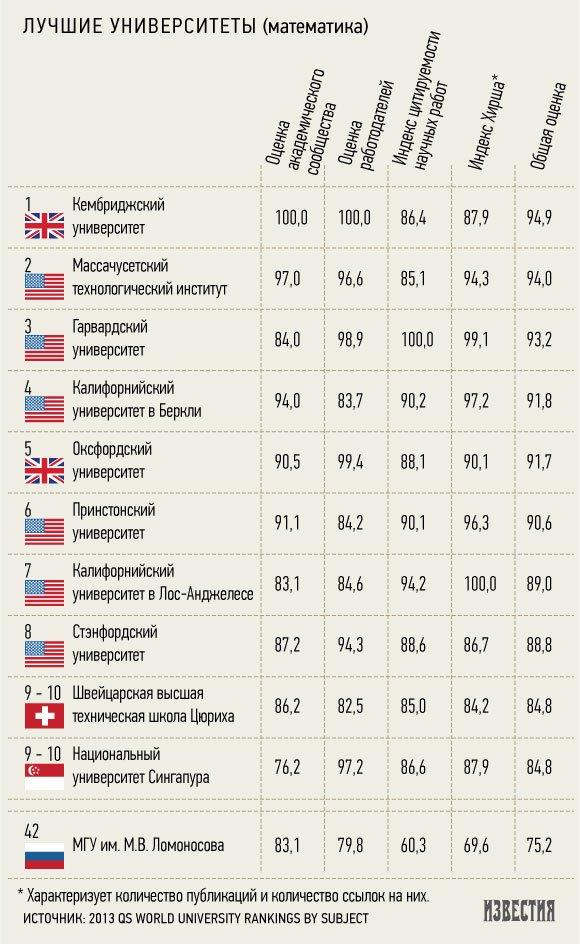 МГУ и СПбГУ вошли в мировой рейтинг лучших вузов