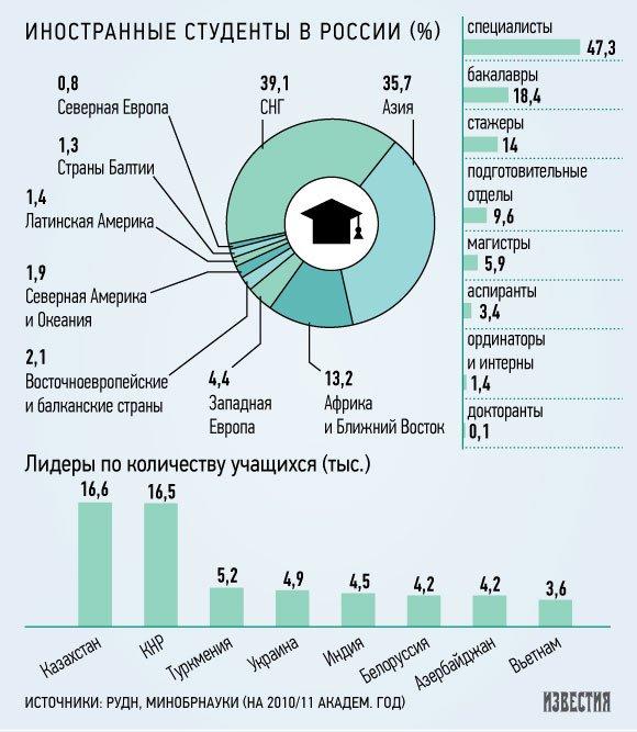 Россия обучит за счет бюджета в полтора раза больше иностранцев