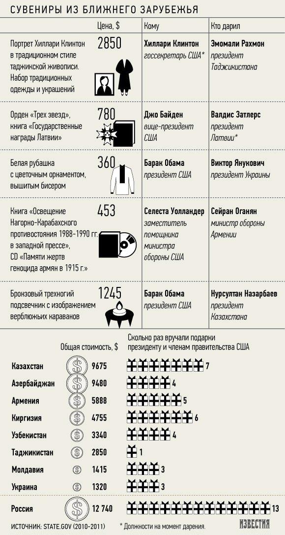 Российские чиновники одарили Обаму и его подчиненных на ,7 тыс.