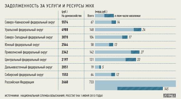 Задолженность потребителей за услуги ЖКХ выросла до 733 млрд рублей