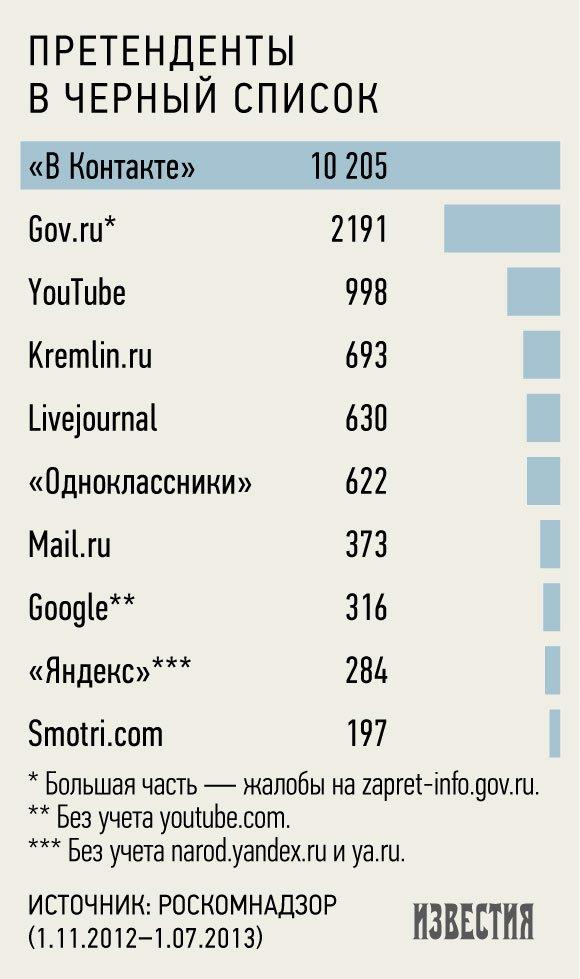 Черный список Роскомнадзора возглавили «В Контакте» и правительство