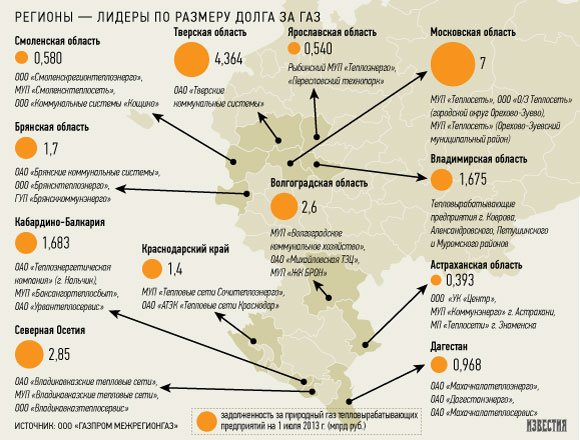 «Газпром» грозит отключением газа 13 регионам-должникам