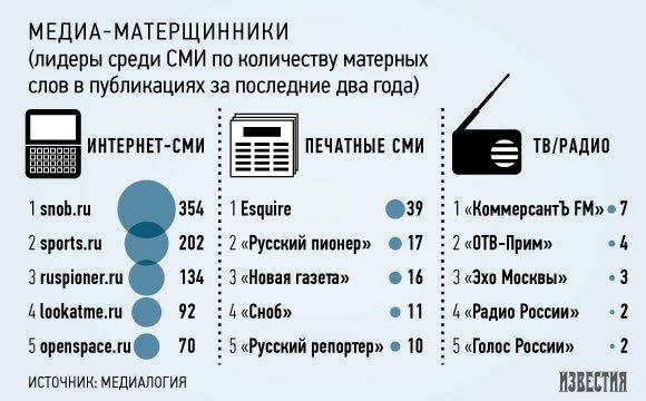 Лидеры по употреблению мата в СМИ: «Сноб», Esquire и «Русский пионер»
