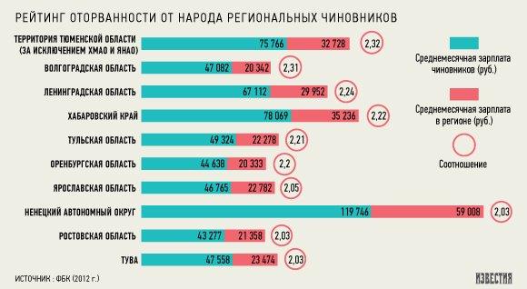 Зарплаты региональных чиновников в 1,5 раза выше, чем у сограждан