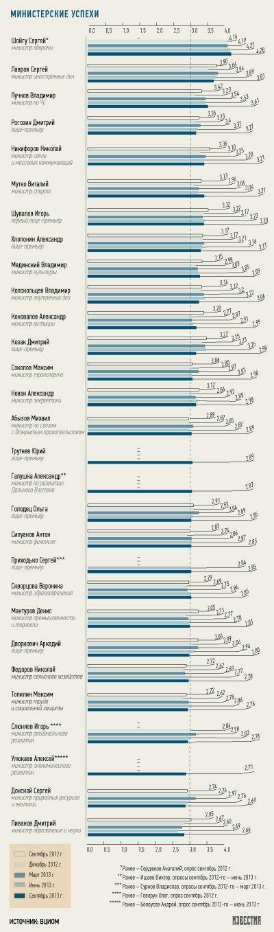 Россияне опять выбрали Сергея Шойгу лучшим министром