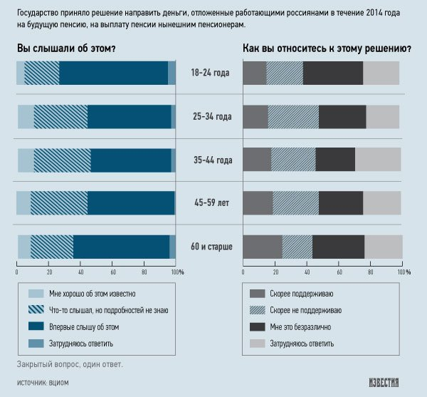 Трети россиян безразлична пенсионная реформа