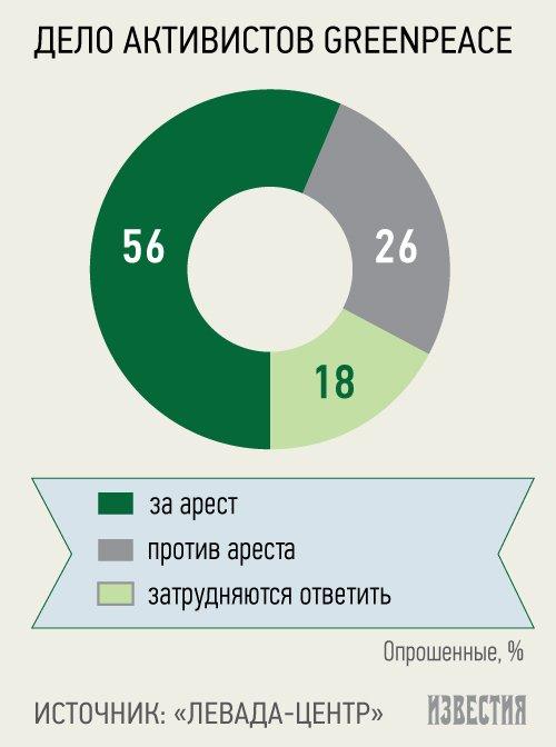 Россияне поддерживают арест активистов Greenpeace
