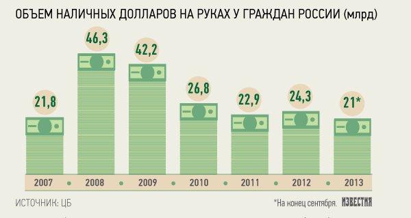 Население России хранит в валюте более  млрд