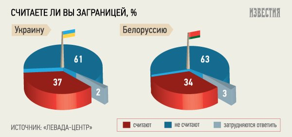 Треть россиян считает соглашение Украины с ЕС предательством