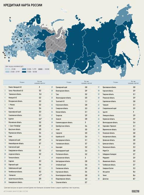 Россияне задолжали банкам три месячные зарплаты