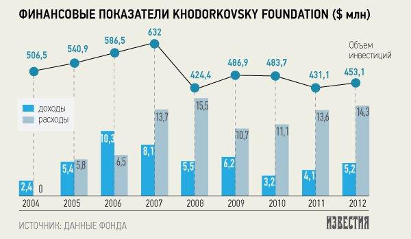 Ходорковский может вернуться в Россию в 2015 году