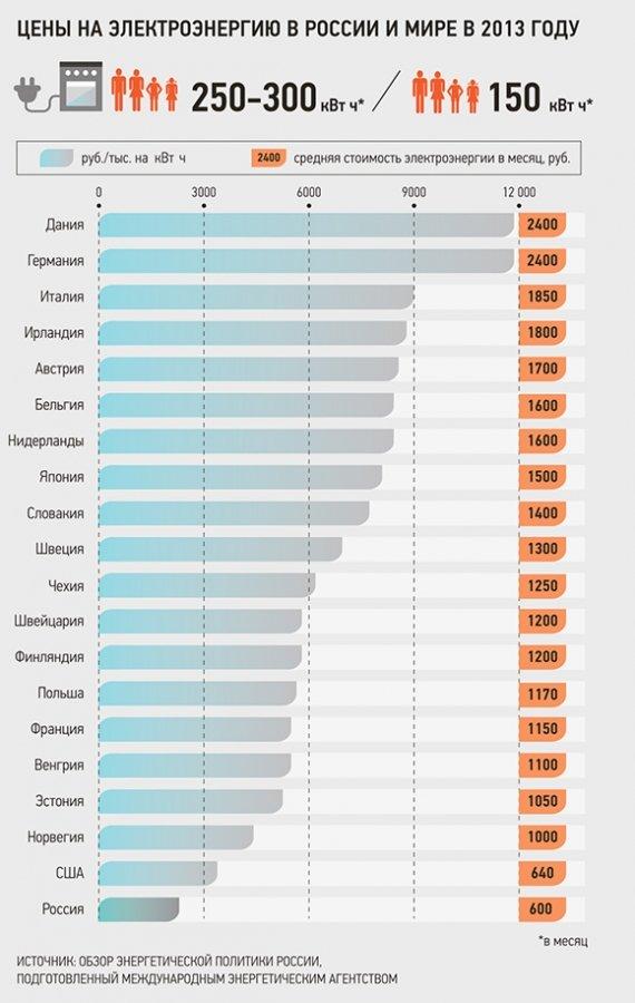 Сколько стоит вдоме жить