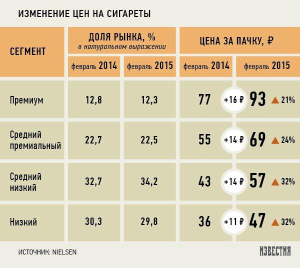 Купить сигареты за 60 рублей сигареты парогенераторы купить в минске