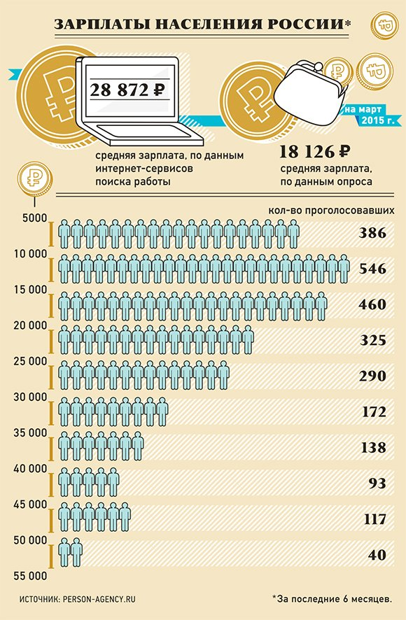 Индекс благосостояния