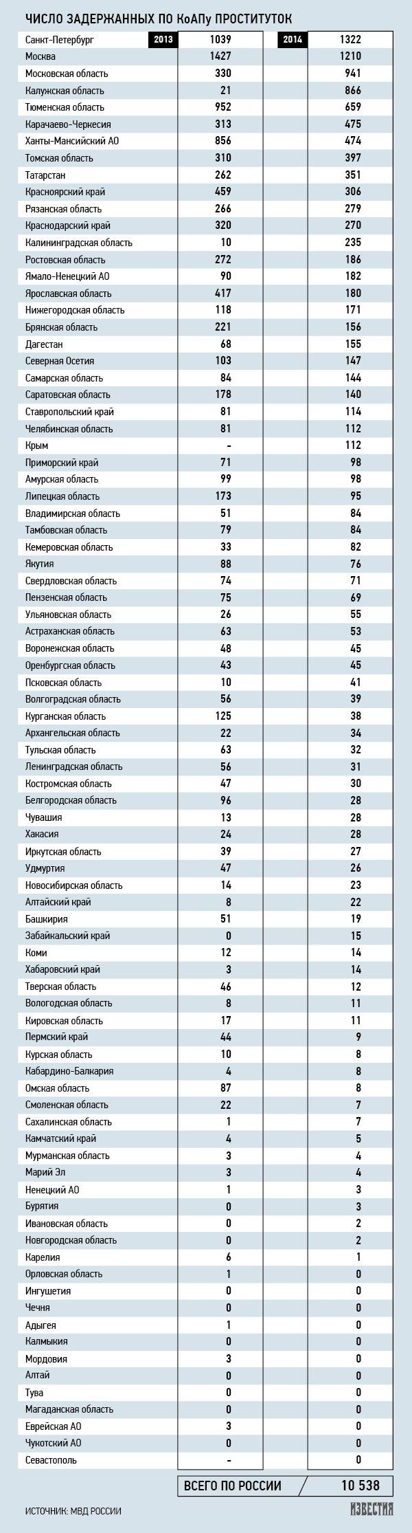 Проституция в москве статистика, если вагина не очень пахнет