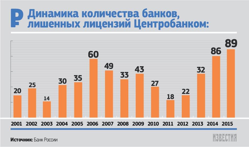 количество кредитных организаций в рфбанк тинькофф кредитные условия и проценты